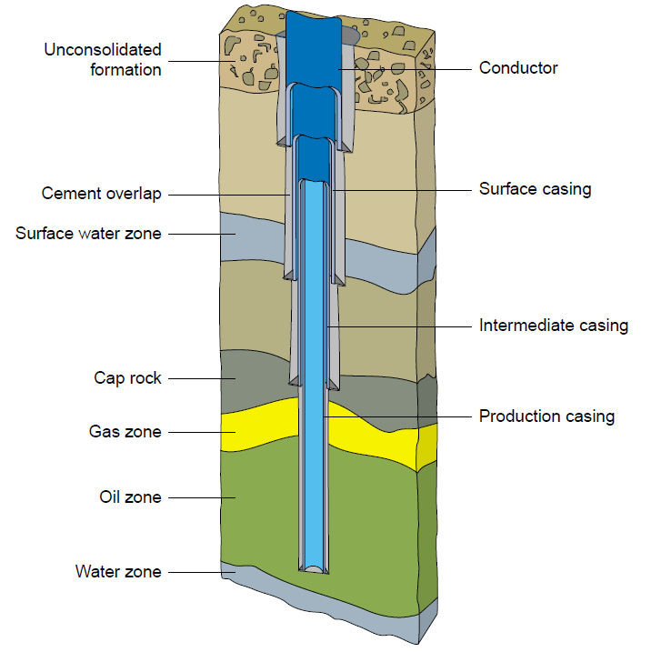 Conductor casing structure