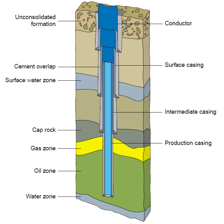 Surface casing