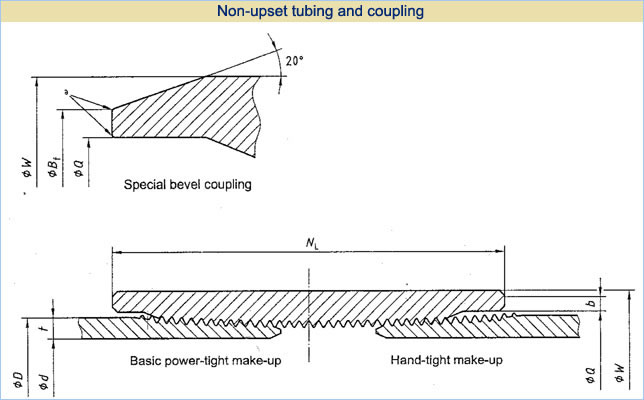 non-upset tubing and coupling