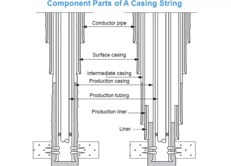 octg casing string